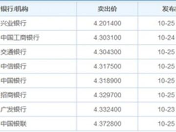 中国银联汇率:新西兰(纽元)兑换人民币汇率