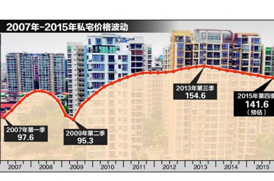 新加坡私宅价格
