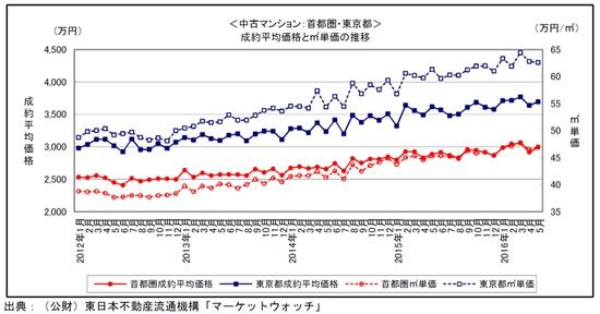 2016东京房价走势图