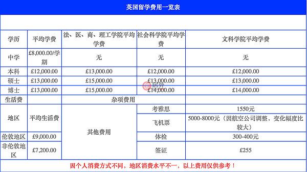 英国 | 在英国留学每年需要多少花费?