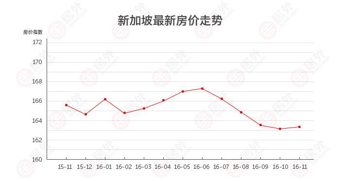 新加坡 | 2016年11月最新新加坡房价走势