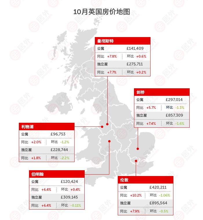 英国 | 2016年10月最新英国房价走势