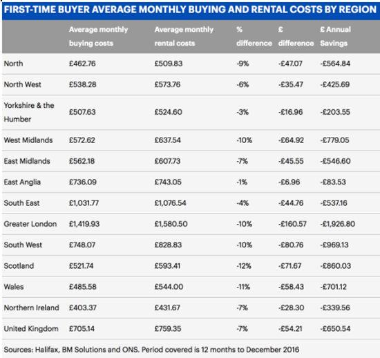 英国买房与租房成本差距缩小 | 英国