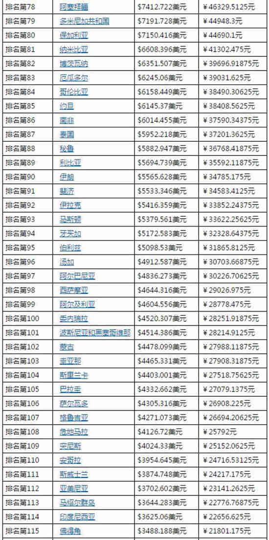 各國gdp_日本经济与中国的区别