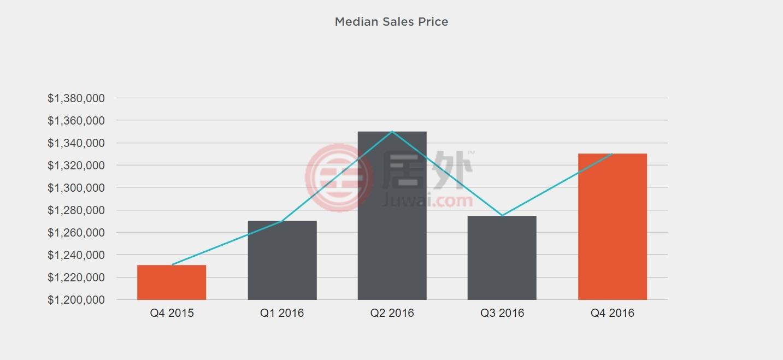 旧金山独栋房产房价一年趋势