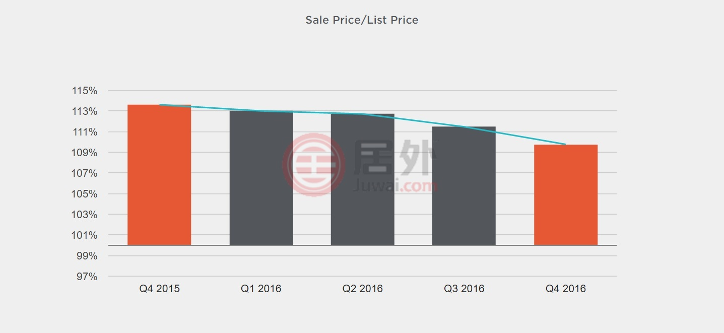 旧金山独栋房产售价与要价的百分比一年趋势