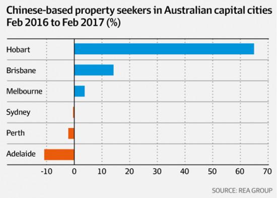 中国买家兴致高昂 墨尔本房产最受欢迎 是悉尼的两倍 | 澳洲