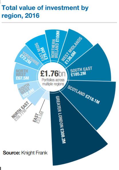 莱坊国际:学生住宅市场投资现状 | 英国