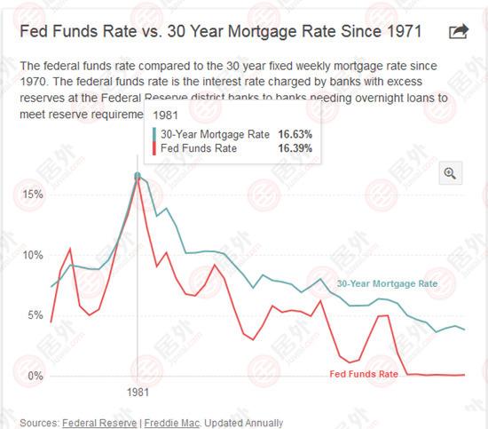 美国加息如期而至  但不影响美国购房贷款利率 | 美国