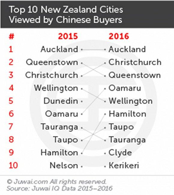 快来瞧瞧!买遍全球的中国投资者最关注哪些国家的房子? | 海外