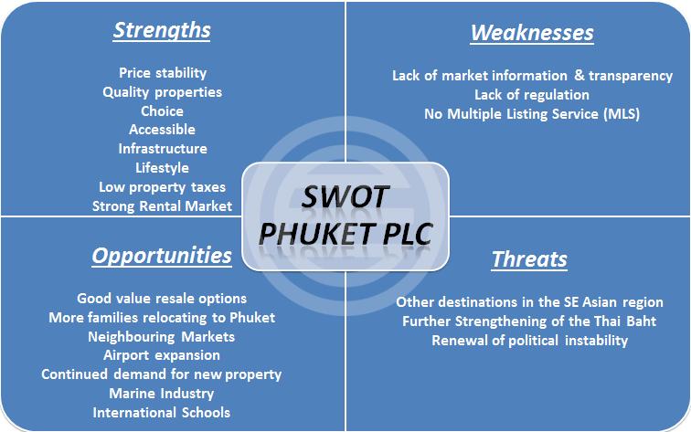 普吉岛公司 SWOT分析:优势、劣势、机遇与威胁