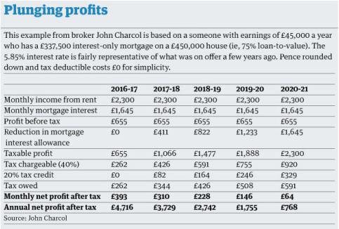 新财年第一讲:住房政策全解读 | 英国