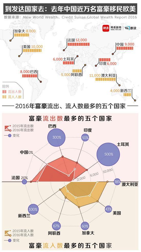 到发达国家去!去年中国近万名富豪移民欧美 | 海外