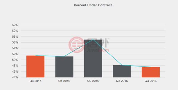 2016年第四季度旧金山湾区房地产报告——硅谷| 美国