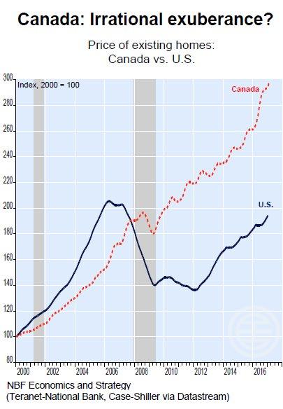 在美国的房地产危机时期,加拿大的房地产市场只出现小幅回落