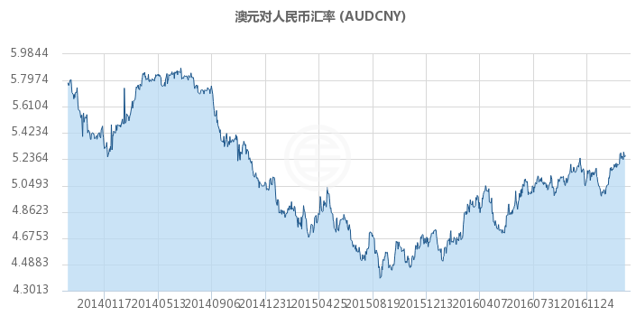 澳元对人民币汇率