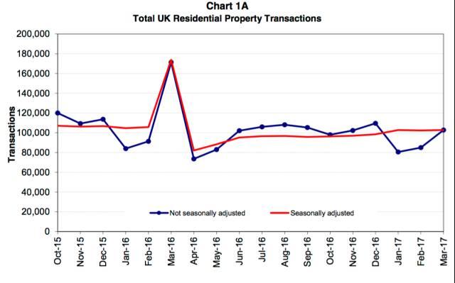 数据来源:HMRC 的印花税记录报告数据库(SDLT)/苏格兰土地局交易数据库(LBTT)
