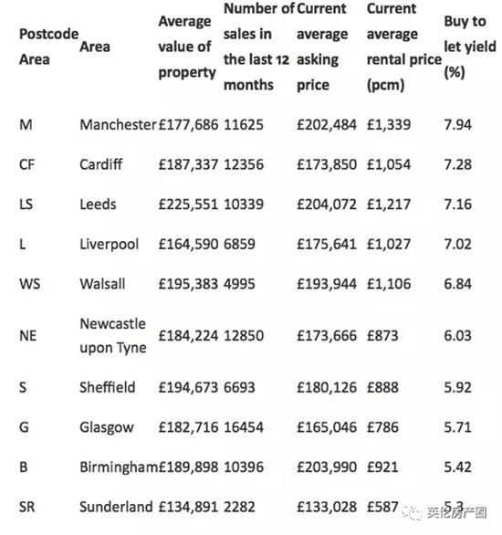 一篇文章看遍租金回报+房价升值,英国买在哪儿赚最多?| 英国