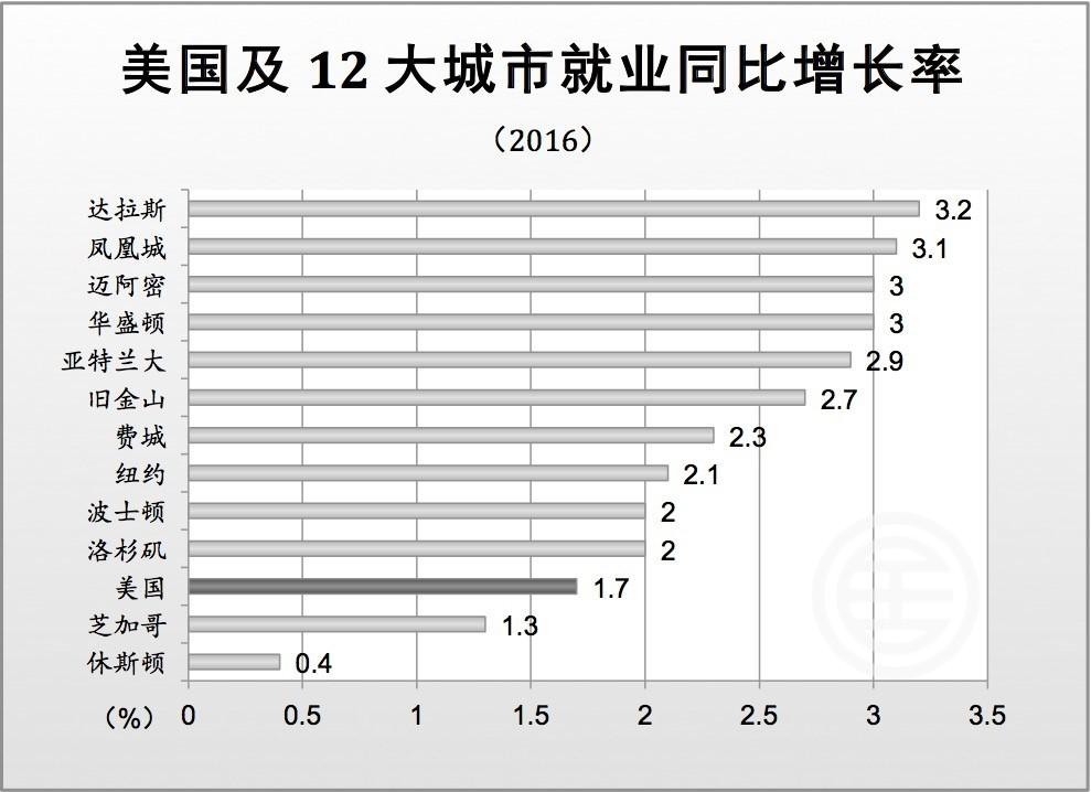 资料来源:美国劳动统计局,2016.7
