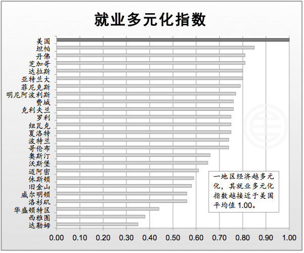 资料来源:Moody's Analytics, JLL