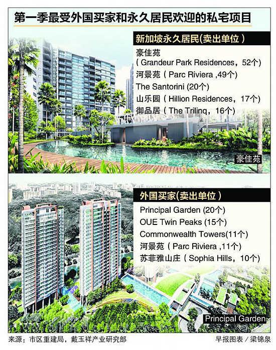 外国买家首季购买私宅增加 | 新加坡