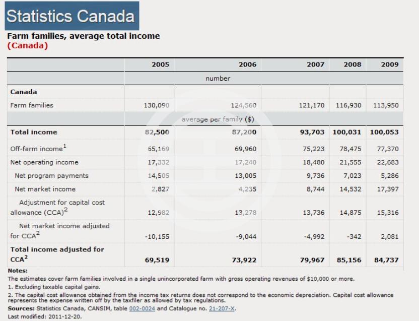 2005-09年农业从业者的收入