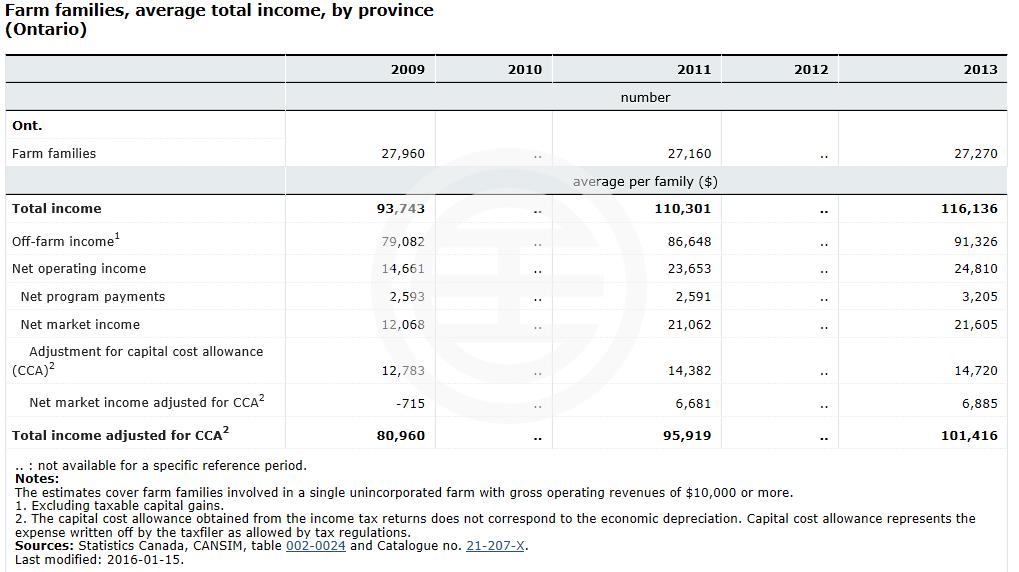 2009-13年安省农业从业者的收入