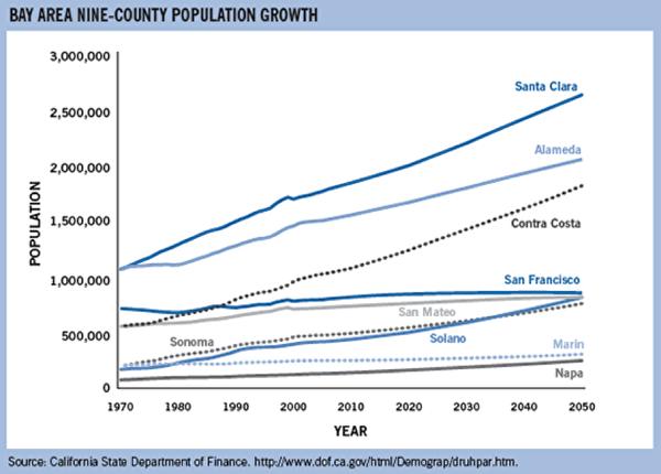 湾区9县的人口走势图。(加州财政局)