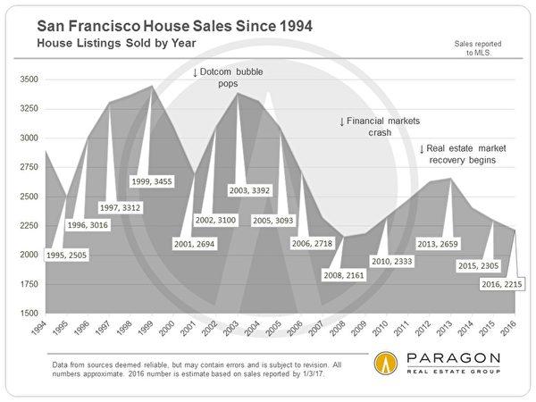 旧金山房市每年的出售数量。(Paragon)