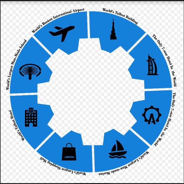 建筑大厦,全球最大的人造码头,全球最大的购物中心,全球最高的酒店