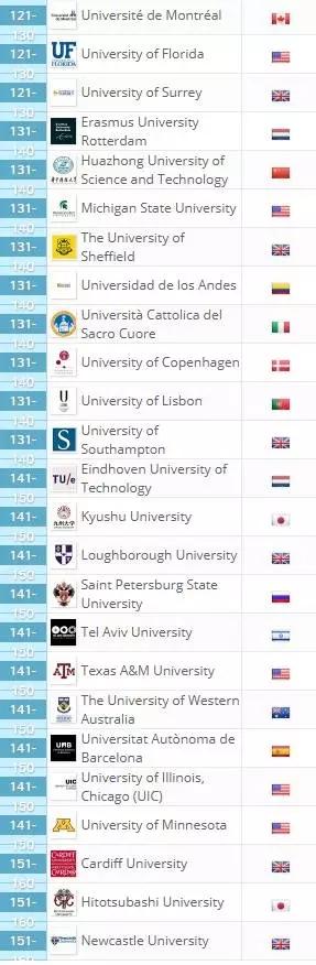2018年QS全球大学毕业就业排名出炉!留学澳洲选校参考 | 澳洲