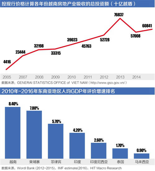 越南房产投资热: 胡志明市能否再造浦东传奇?  海外