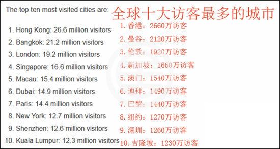 全球访客最多城市榜单:中国游客带动亚太旅游 中国香港第一 | 海外