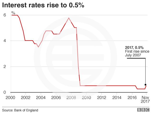 2000年-2017年英国基准利率走势:英国央行十年来首次加息