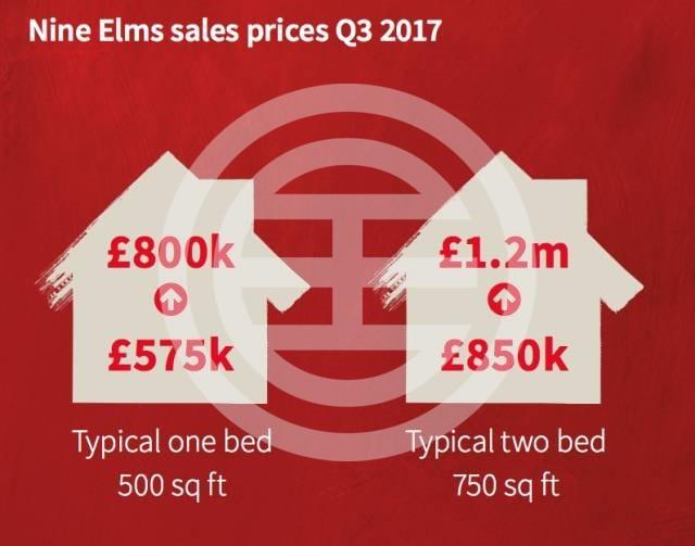 巴特西九榆树区域,2017年第三季度,一居室售价从£575,000升至£800,000;二居室售价从£850,000升至£1,200,000