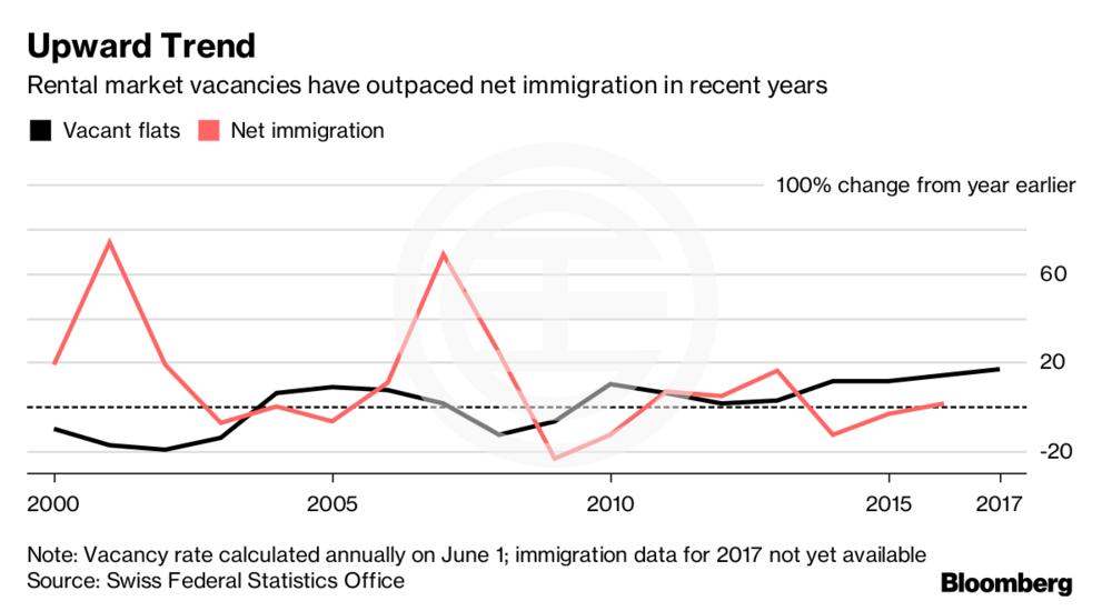 近年瑞士租赁市场空置已经超过了净移民