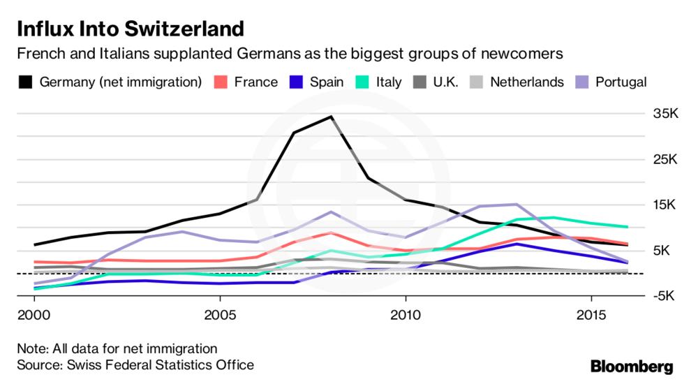 法国人和意大利人取代德国人成为瑞士最大的新移民群体