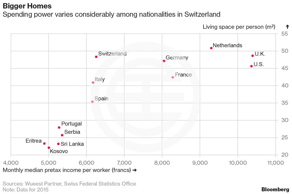 在瑞士不同民族的消费能力差异很大