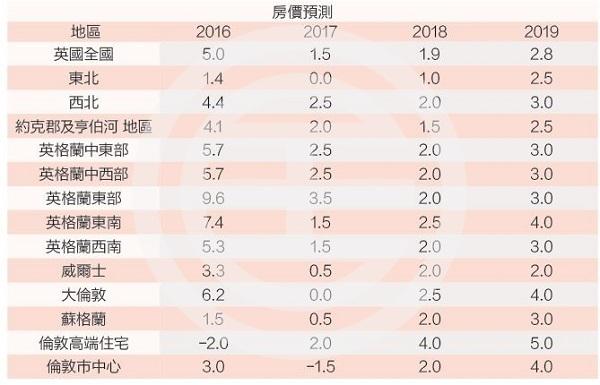 汉普顿国际英国房价预测(年度变化百分比)