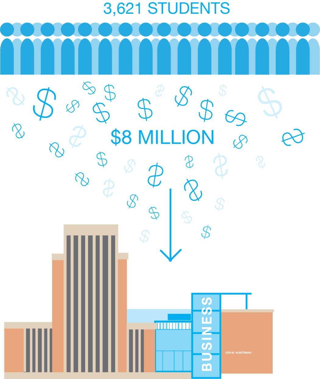 Jon M. Huntsman商学院每年向3621名学生收取800多万美元差别学费,咨询委员会应该监督这笔钱的花费。但事实却是,委员会从来没有见过面