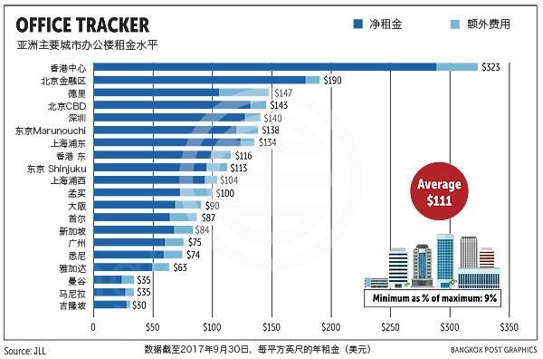 曼谷办公楼租金低廉 深受企业青睐 | 泰国