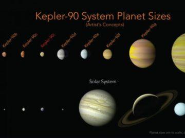 发现第二个太阳系 人工智能分析数据获得突破-热点