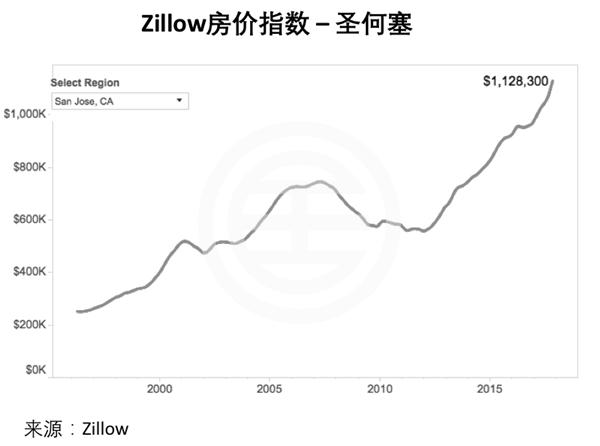 美国房价增幅减缓,租金涨幅强劲 | 美国