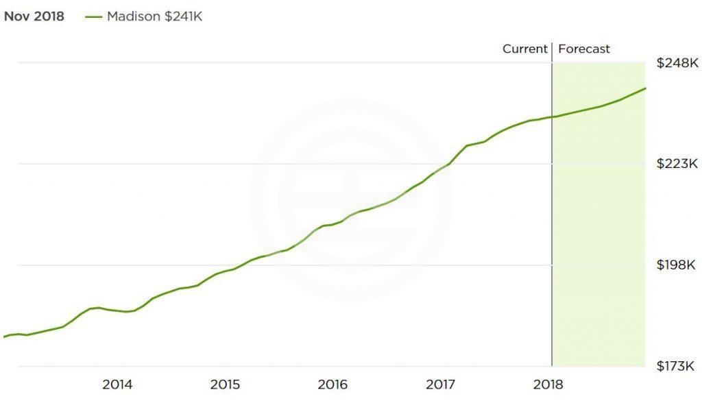 麦迪逊近5年房价走势