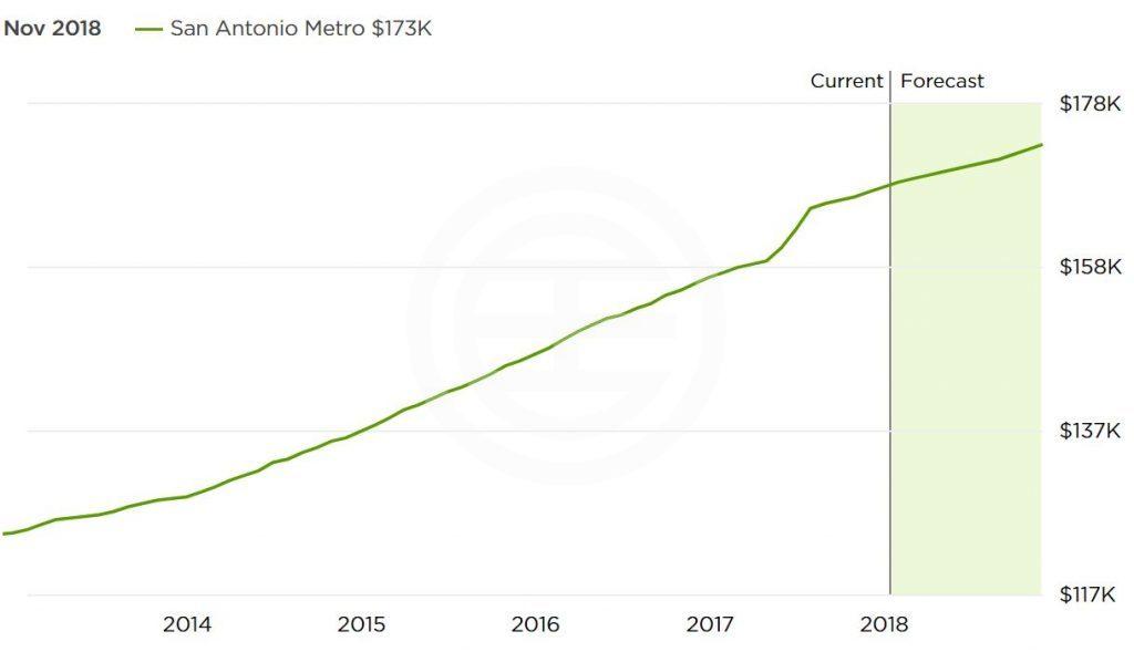 圣安东尼奥近5年房价走势