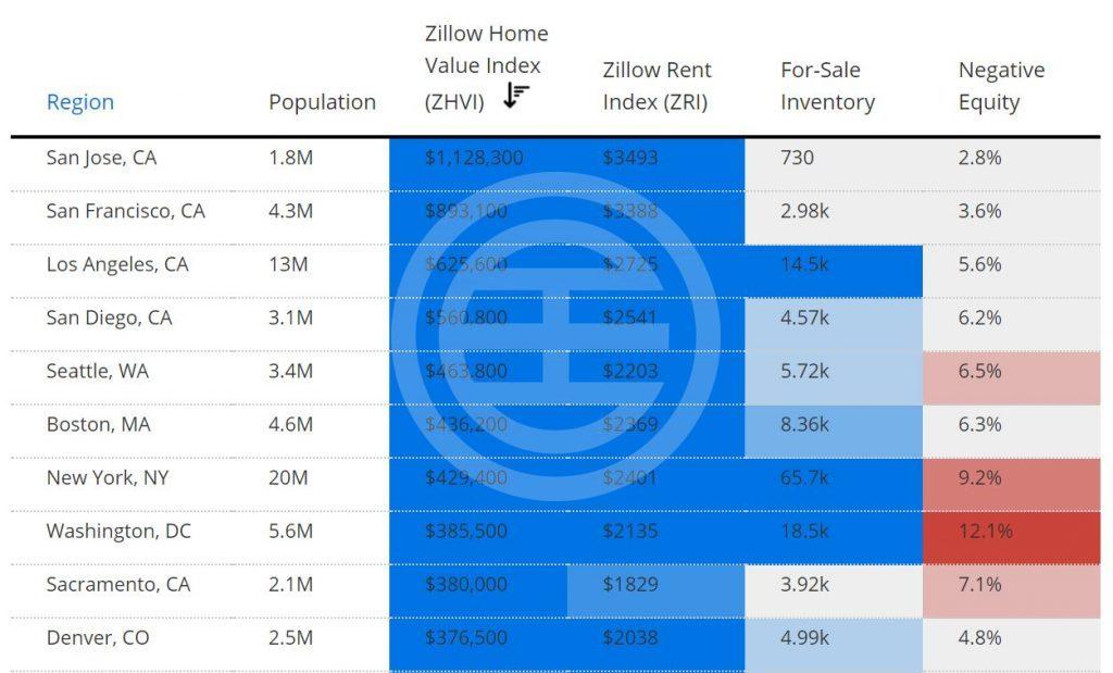 Zillow 研究中心:房产价值最高的 10 个都会区
