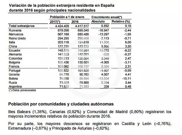 2017年外来人口数量统计(图片来源:西班牙国家统计局)