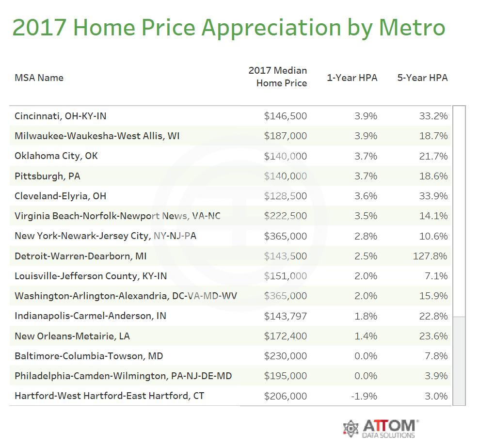2017年美国大都会房价涨幅排名