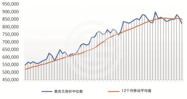 新西兰房市1月交易量整体攀升,奥克兰房价出现下调 | 新西兰