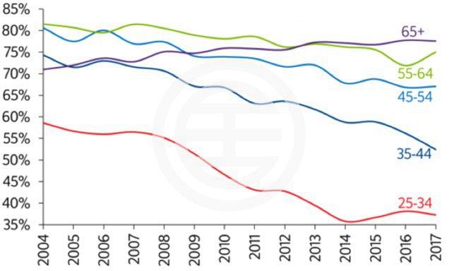 英国房价1月继续增长,首套房买家正在流失 | 英国